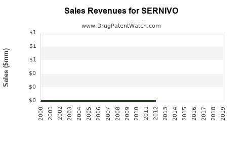 Drug Sales Revenue Trends for SERNIVO