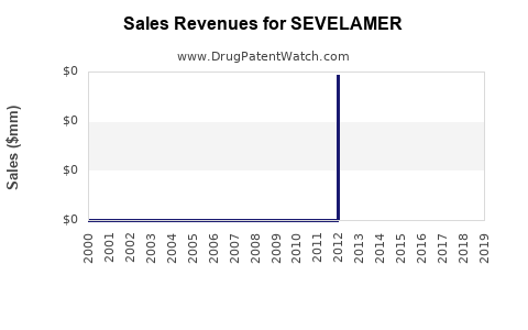 Drug Sales Revenue Trends for SEVELAMER
