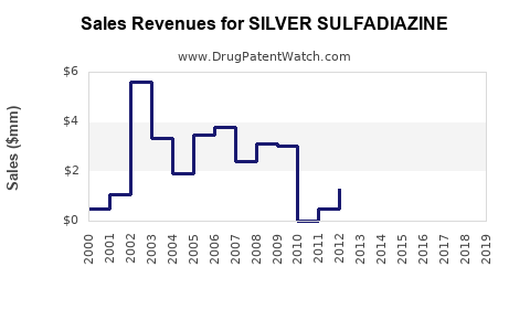 Drug Sales Revenue Trends for SILVER SULFADIAZINE