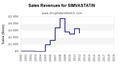 Drug Sales Revenue Trends for SIMVASTATIN