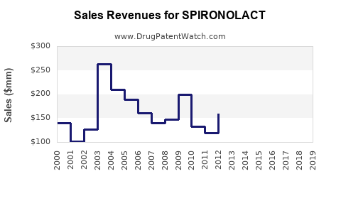 Drug Sales Revenue Trends for SPIRONOLACT