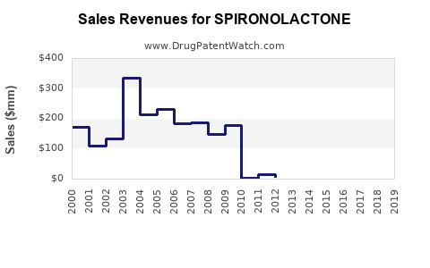 Drug Sales Revenue Trends for SPIRONOLACTONE