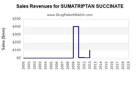 Drug Sales Revenue Trends for SUMATRIPTAN SUCCINATE