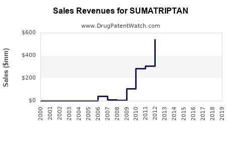 Drug Sales Revenue Trends for SUMATRIPTAN