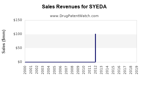 Drug Sales Revenue Trends for SYEDA