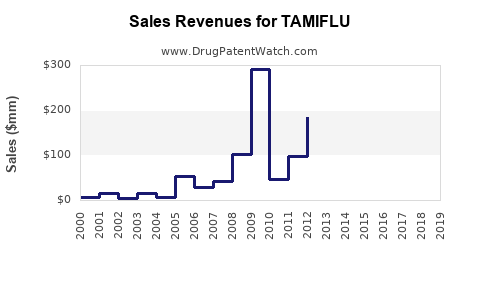 Drug Sales Revenue Trends for TAMIFLU