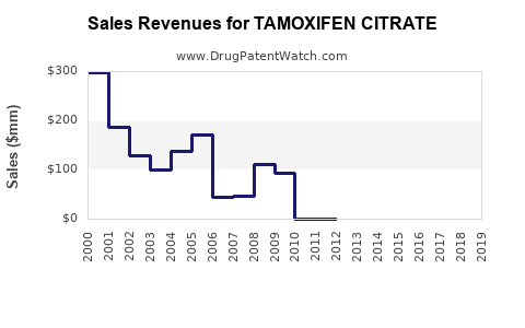 Drug Sales Revenue Trends for TAMOXIFEN CITRATE