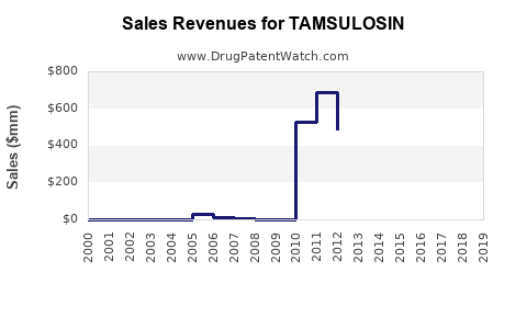 Drug Sales Revenue Trends for TAMSULOSIN