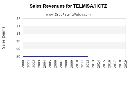 Drug Sales Revenue Trends for TELMISA/HCTZ