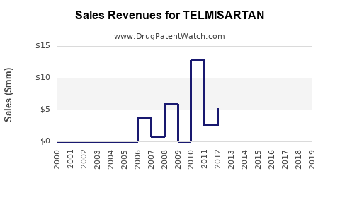 Drug Sales Revenue Trends for TELMISARTAN