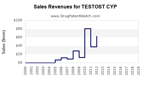 Drug Sales Revenue Trends for TESTOST CYP