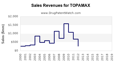 Drug Sales Revenue Trends for TOPAMAX