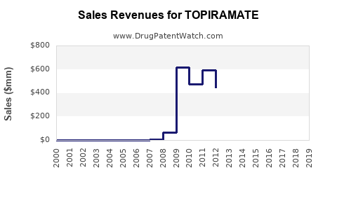 Drug Sales Revenue Trends for TOPIRAMATE