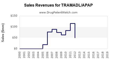 Drug Sales Revenue Trends for TRAMADL/APAP