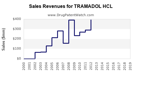 Drug Sales Revenue Trends for TRAMADOL HCL