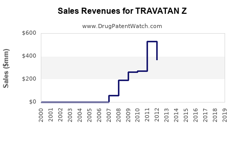 Drug Sales Revenue Trends for TRAVATAN Z