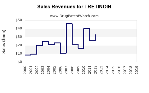 Drug Sales Revenue Trends for TRETINOIN