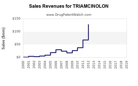 Drug Sales Revenue Trends for TRIAMCINOLON