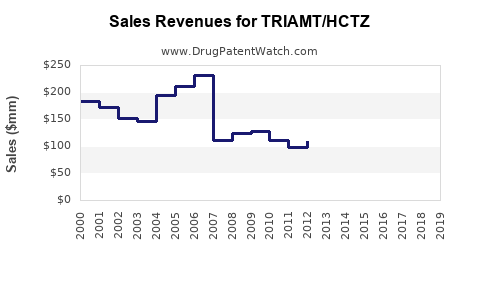 Drug Sales Revenue Trends for TRIAMT/HCTZ