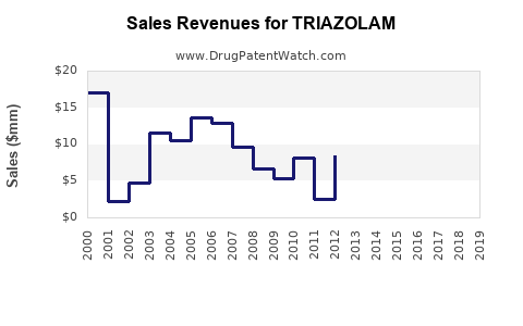Drug Sales Revenue Trends for TRIAZOLAM