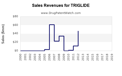 Drug Sales Revenue Trends for TRIGLIDE
