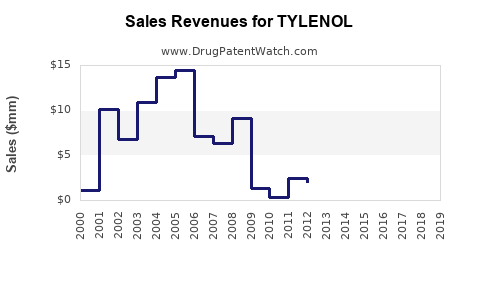 Drug Sales Revenue Trends for TYLENOL