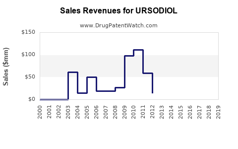 Drug Sales Revenue Trends for URSODIOL