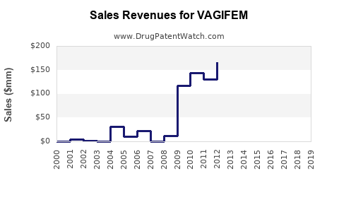 Drug Sales Revenue Trends for VAGIFEM