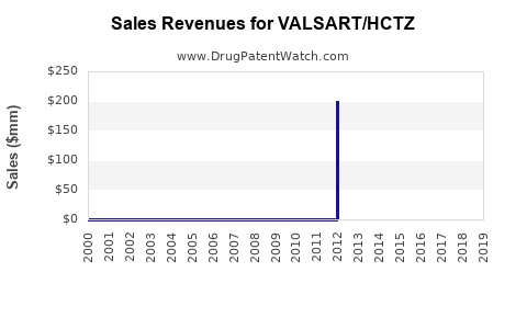 Drug Sales Revenue Trends for VALSART/HCTZ
