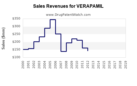 Drug Sales Revenue Trends for VERAPAMIL