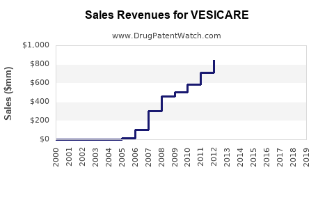 Drug Sales Revenue Trends for VESICARE