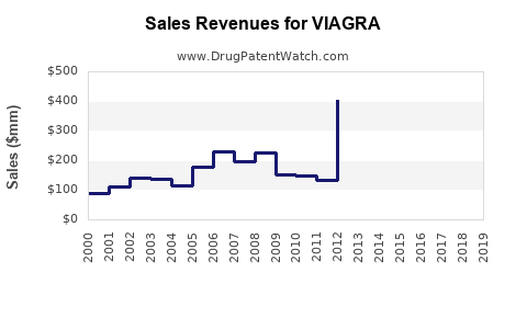 Drug Sales Revenue Trends for VIAGRA