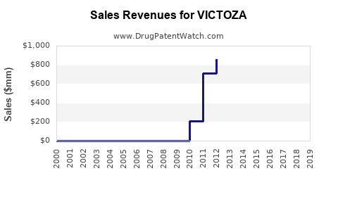 Drug Sales Revenue Trends for VICTOZA