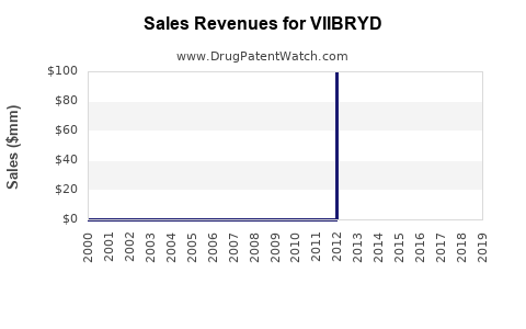 Drug Sales Revenue Trends for VIIBRYD