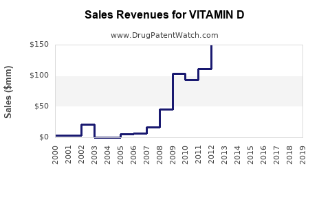 Drug Sales Revenue Trends for VITAMIN D