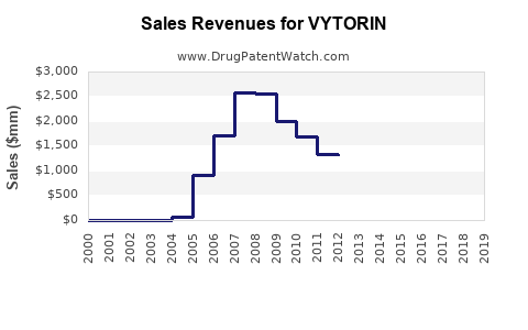 Drug Sales Revenue Trends for VYTORIN