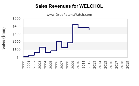 Drug Sales Revenue Trends for WELCHOL