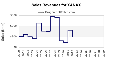 Drug Sales Revenue Trends for XANAX
