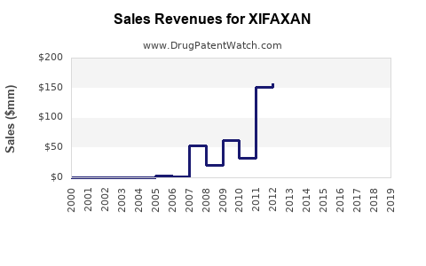 Drug Sales Revenue Trends for XIFAXAN