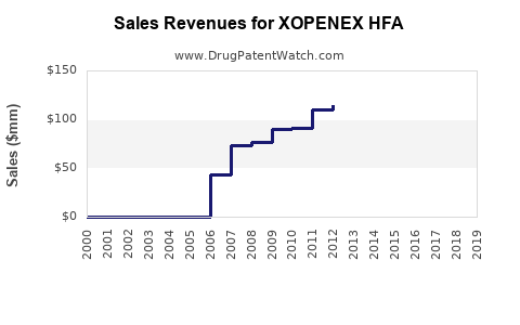 Drug Sales Revenue Trends for XOPENEX HFA