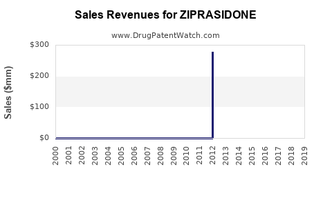Drug Sales Revenue Trends for ZIPRASIDONE