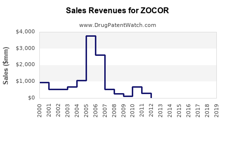 Drug Sales Revenue Trends for ZOCOR