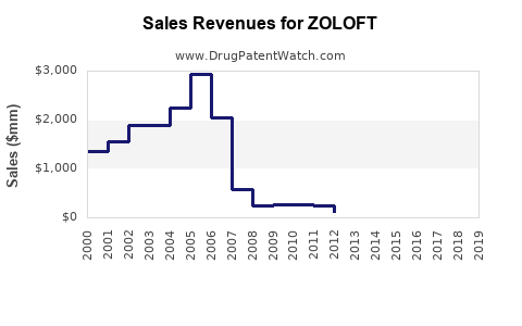 Drug Sales Revenue Trends for ZOLOFT
