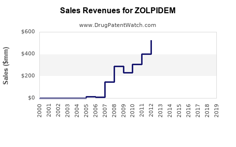 Drug Sales Revenue Trends for ZOLPIDEM