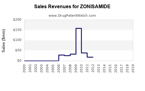 Drug Sales Revenue Trends for ZONISAMIDE