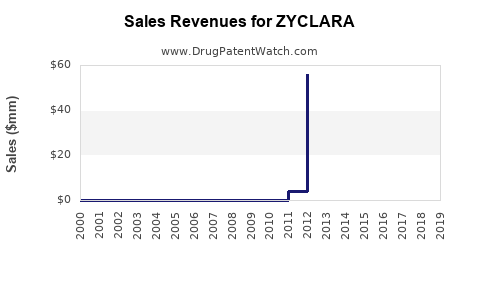 Drug Sales Revenue Trends for ZYCLARA