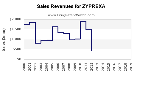 Drug Sales Revenue Trends for ZYPREXA