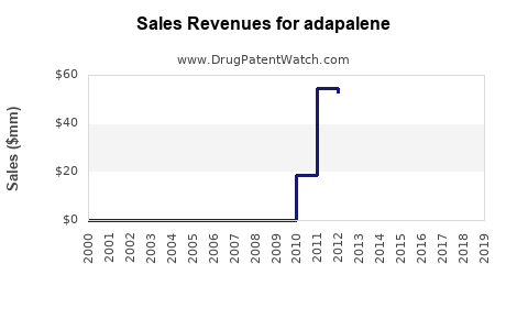 Drug Sales Revenue Trends for adapalene