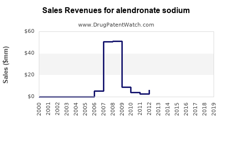 Drug Sales Revenue Trends for alendronate sodium
