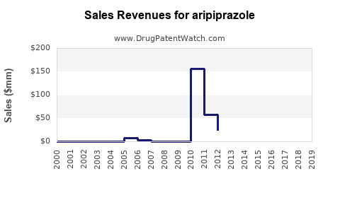 Drug Sales Revenue Trends for aripiprazole